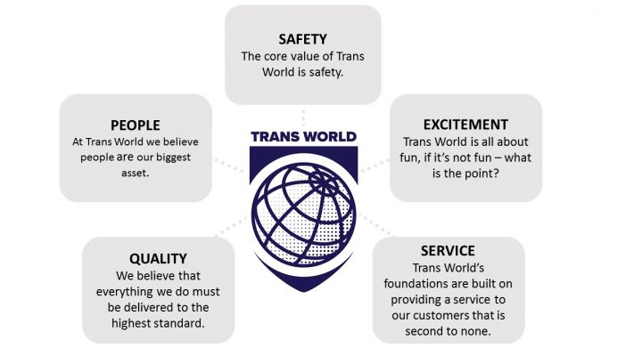 TWS Values Condensed